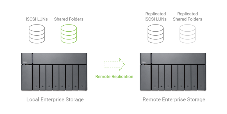 QSAN XCubeNAS Real-time Remote Replication